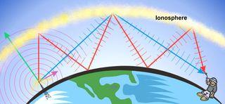 NOAA ionosphere