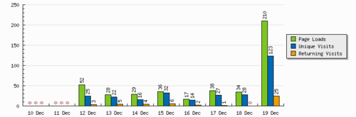 TALIM Director's Blog stats 0 to 210